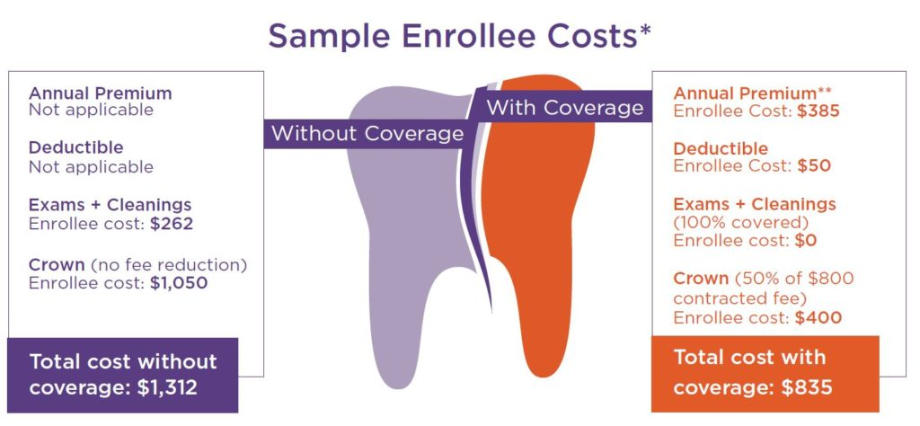 Sample enrollee costs: exams, cleanings and crown total cost without coverage $1,312; annual premium, deductible, exams, cleanings and crown total cost with coverage: $835